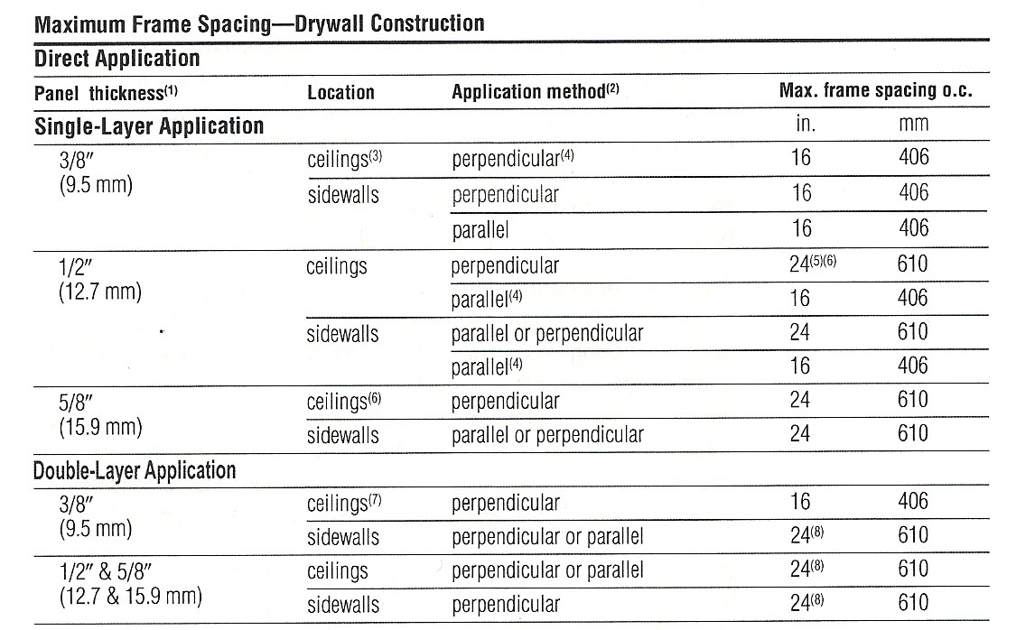 HOW STRONG IS DRYWALL? | This Is Drywall