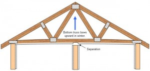 "Figure 3 – Roof truss in ""uplift"" position. NOTE: The walls that are prone to the problem are the interior walls that run at right angles to the trusses, but walls that run parallel to trusses especially those close to trusses are also in danger of being effected by truss uplift."