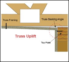 Truss Uplift Cause And Solutions This Is Drywall